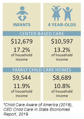 ANNUAL COST OF CHILDCARE